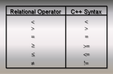 operators c programming