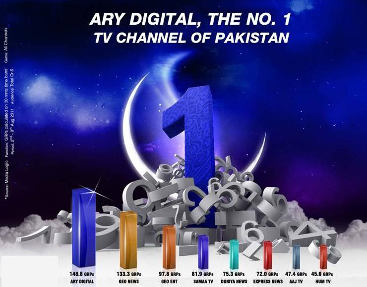 pakistan tv channels rating