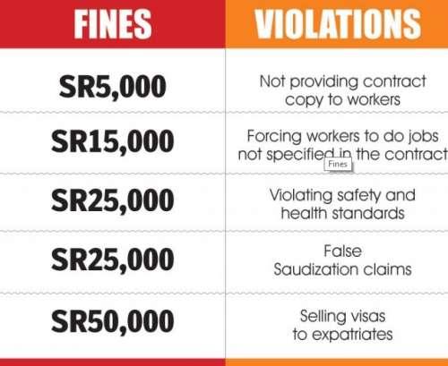 New Saudi Labor Law